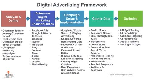 Digital Advertising Strategy Guide (Flowchart Included