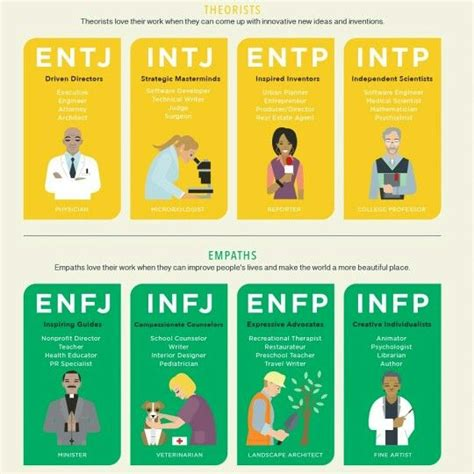4 Dimensions of Personality Types - Pt