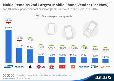 Chart: Nokia Remains 2nd Largest Mobile Phone Vendor (For