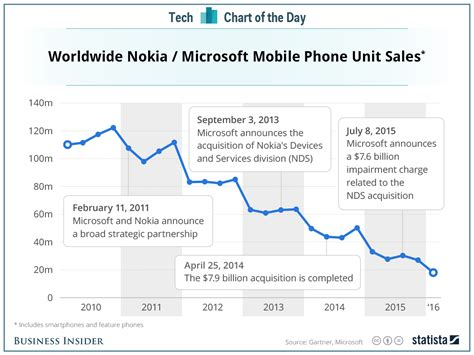 Nokia mobile phone sales by year - Business Insider