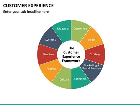 Customer Experience Management (CXM or CEM) PowerPoint