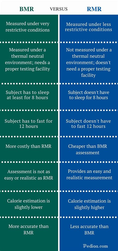 Difference Between BMR and RMR