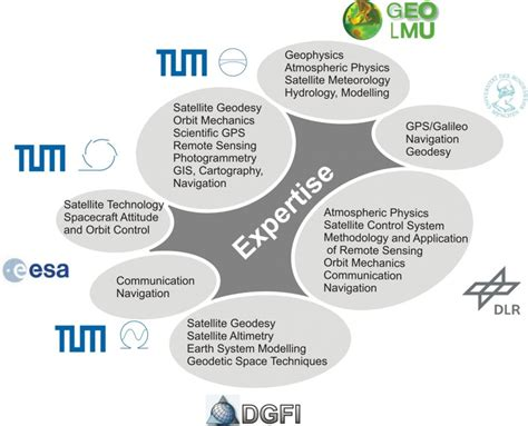 Earth Oriented Space Science & Technology (M