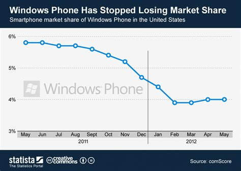 Infographic: Windows Phone has stopped losing market share