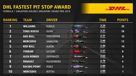 2019 DHL Fastest Pit Stop Award - F1 Race Results